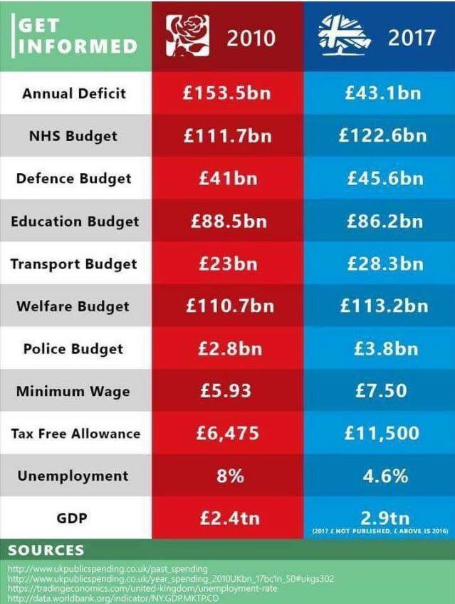 Labour vs Conservatives Economics Bullshit Graphic