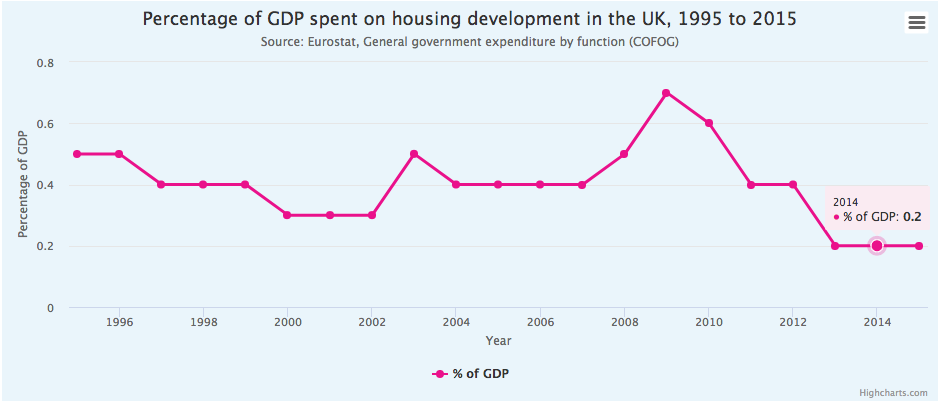 Credit: National Housing Federation chart