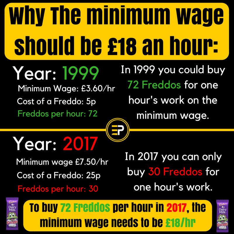 Freddo economics