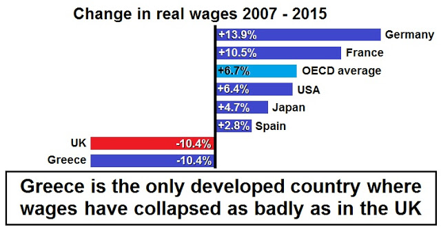 AAV Wage Stagnation UK and Greece