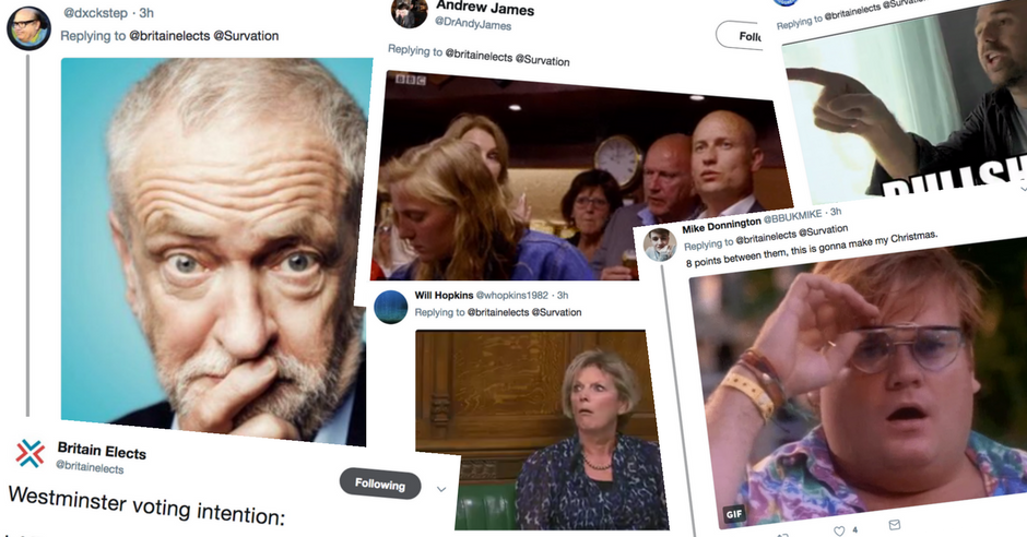 Social Media ERUPTS as new poll gives Labour HUGE 8 point lead over Tories