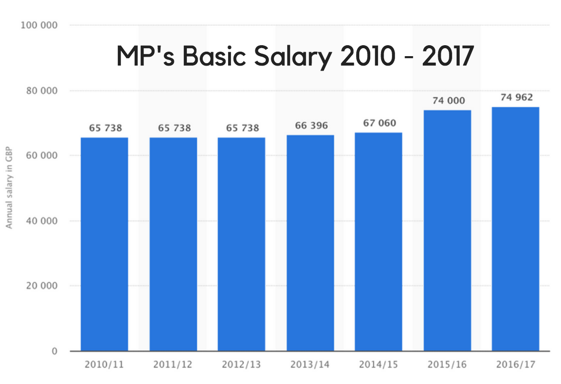 MP's Pay Rises 2010 - 2017