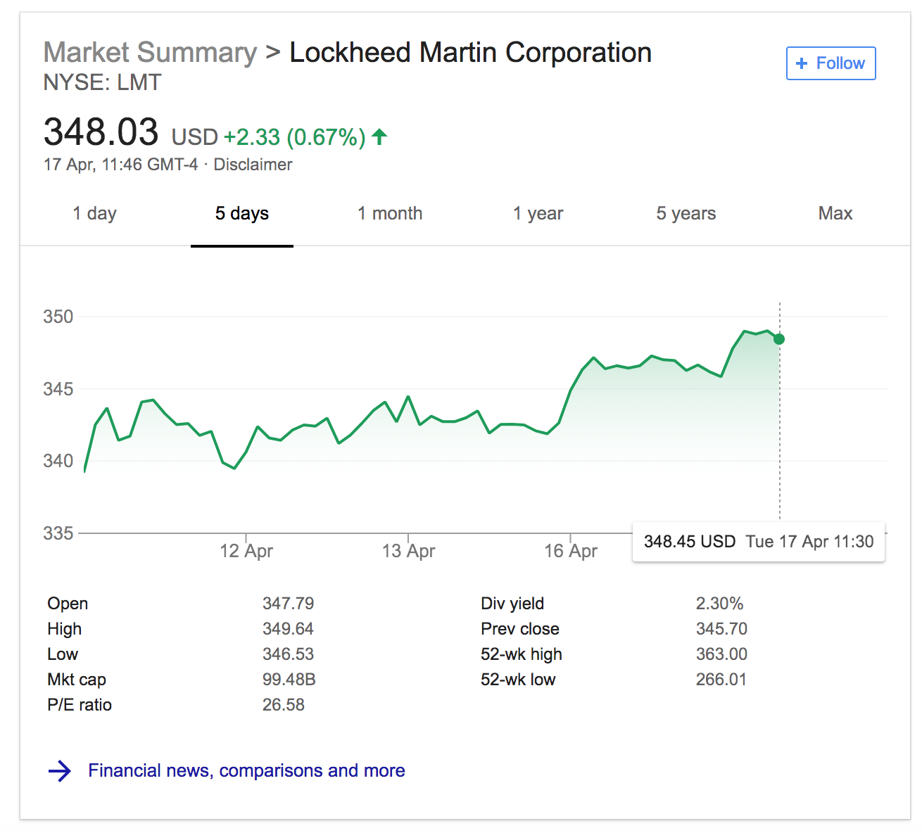 Lockheed Martin Share Price Before and After Syria Bombing April 14th 2018