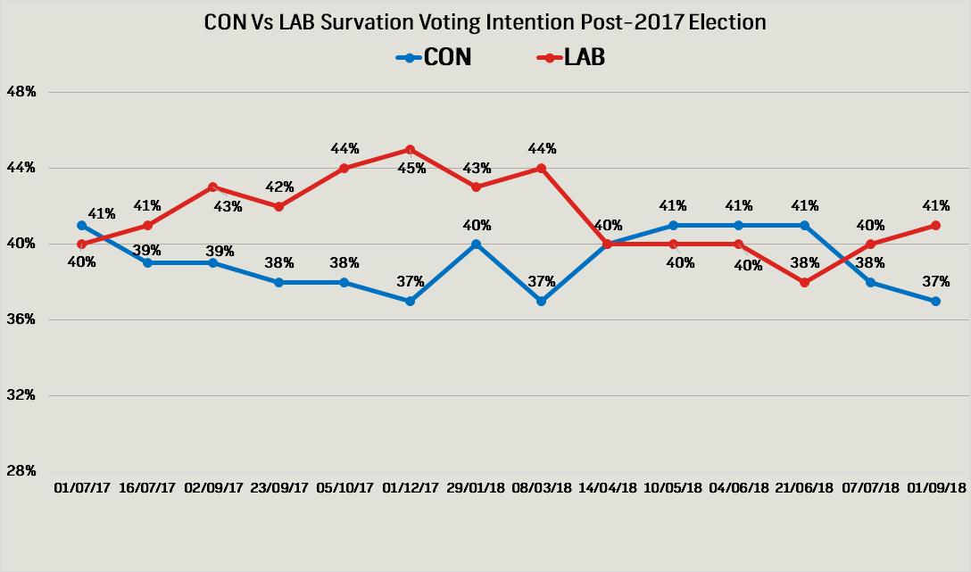 Survation Poll Tracker