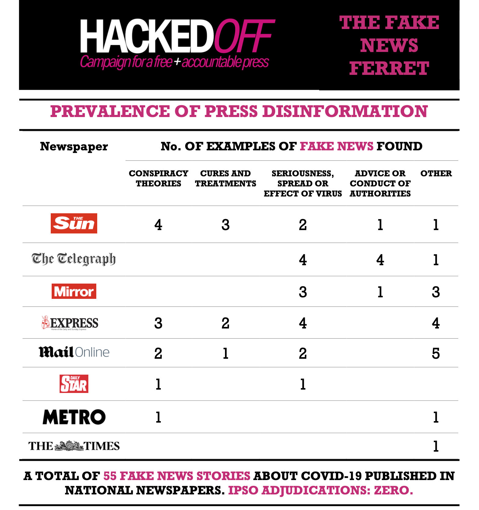 Hacked Off Covid-19 Fake News Report - UK Media Outlets Fake News Tally