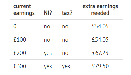A table that shows how much extra UC claimants must earn to replace the £20-a-week UC cut